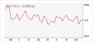 Wykres zmian popularności telefonu Vivo Y11s