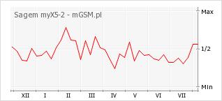 Wykres zmian popularności telefonu Sagem myX5-2