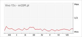 Wykres zmian popularności telefonu Vivo Y3s