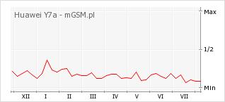 Wykres zmian popularności telefonu Huawei Y7a