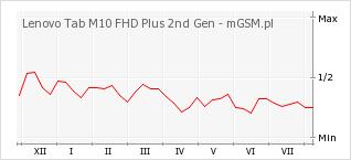 Wykres zmian popularności telefonu Lenovo Tab M10 FHD Plus 2nd Gen