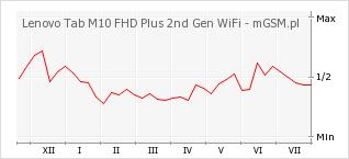 Wykres zmian popularności telefonu Lenovo Tab M10 FHD Plus 2nd Gen WiFi