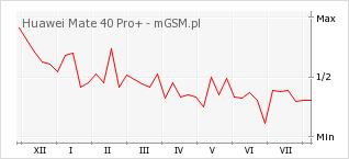 Wykres zmian popularności telefonu Huawei Mate 40 Pro+