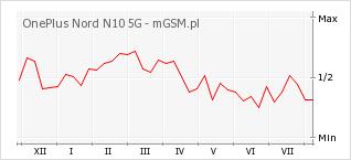 Wykres zmian popularności telefonu OnePlus Nord N10 5G