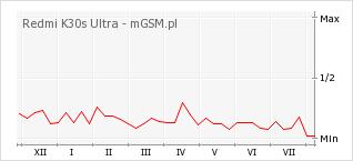 Wykres zmian popularności telefonu Redmi K30s Ultra