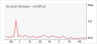Wykres zmian popularności telefonu Alcatel Glimpse