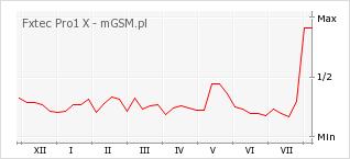 Wykres zmian popularności telefonu Fxtec Pro1 X