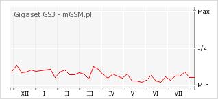 Wykres zmian popularności telefonu Gigaset GS3