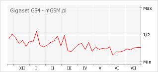 Wykres zmian popularności telefonu Gigaset GS4