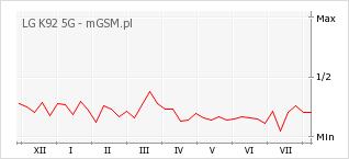 Wykres zmian popularności telefonu LG K92 5G