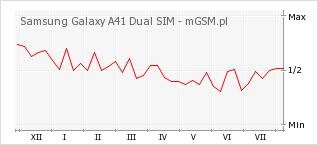 Wykres zmian popularności telefonu Samsung Galaxy A41 Dual SIM