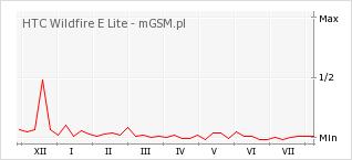 Wykres zmian popularności telefonu HTC Wildfire E Lite