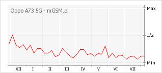 Wykres zmian popularności telefonu Oppo A73 5G