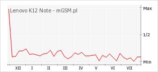 Wykres zmian popularności telefonu Lenovo K12 Note