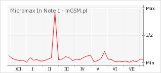 Wykres zmian popularności telefonu Micromax In Note 1
