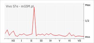 Wykres zmian popularności telefonu Vivo S7e