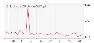 Wykres zmian popularności telefonu ZTE Blade 20 5G