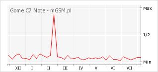 Wykres zmian popularności telefonu Gome C7 Note