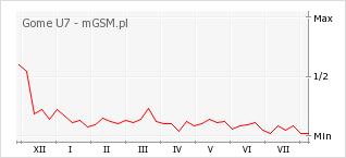 Wykres zmian popularności telefonu Gome U7