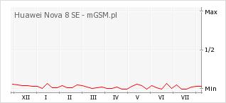 Wykres zmian popularności telefonu Huawei Nova 8 SE