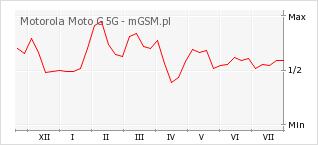 Wykres zmian popularności telefonu Motorola Moto G 5G