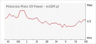 Wykres zmian popularności telefonu Motorola Moto G9 Power