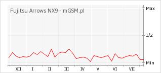 Wykres zmian popularności telefonu Fujitsu Arrows NX9