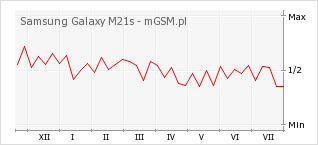 Wykres zmian popularności telefonu Samsung Galaxy M21s