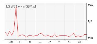 Wykres zmian popularności telefonu LG W31+