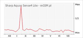 Wykres zmian popularności telefonu Sharp Aquos Sense4 Lite