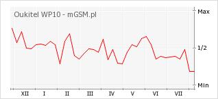 Wykres zmian popularności telefonu Oukitel WP10