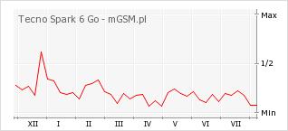 Wykres zmian popularności telefonu Tecno Spark 6 Go