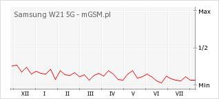 Wykres zmian popularności telefonu Samsung W21 5G