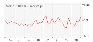 Wykres zmian popularności telefonu Nokia 6300 4G