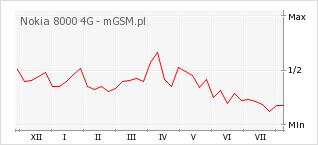 Wykres zmian popularności telefonu Nokia 8000 4G