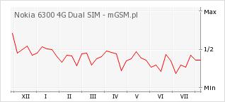 Wykres zmian popularności telefonu Nokia 6300 4G Dual SIM