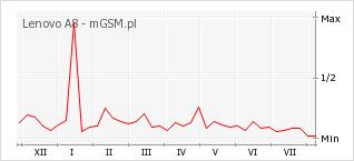 Wykres zmian popularności telefonu Lenovo A8