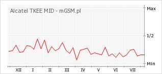 Wykres zmian popularności telefonu Alcatel TKEE MID