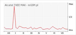 Wykres zmian popularności telefonu Alcatel TKEE MAX