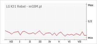 Wykres zmian popularności telefonu LG K31 Rebel