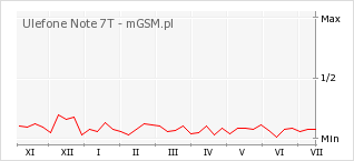 Wykres zmian popularności telefonu Ulefone Note 7T