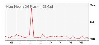 Wykres zmian popularności telefonu Nuu Mobile X6 Plus