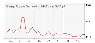 Wykres zmian popularności telefonu Sharp Aquos Sense4 SH-M15