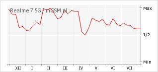 Wykres zmian popularności telefonu Realme 7 5G