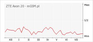 Wykres zmian popularności telefonu ZTE Axon 20