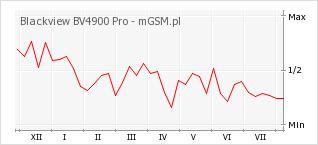 Wykres zmian popularności telefonu Blackview BV4900 Pro