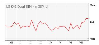 Wykres zmian popularności telefonu LG K42 Dual SIM