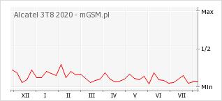Wykres zmian popularności telefonu Alcatel 3T8 2020