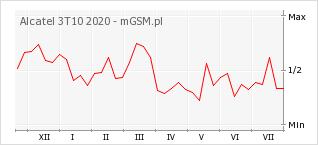 Wykres zmian popularności telefonu Alcatel 3T10 2020