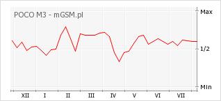Wykres zmian popularności telefonu POCO M3
